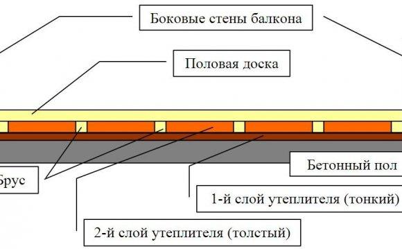 Схема утеплення підлоги