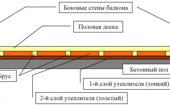Утеплення бетонної підлоги в