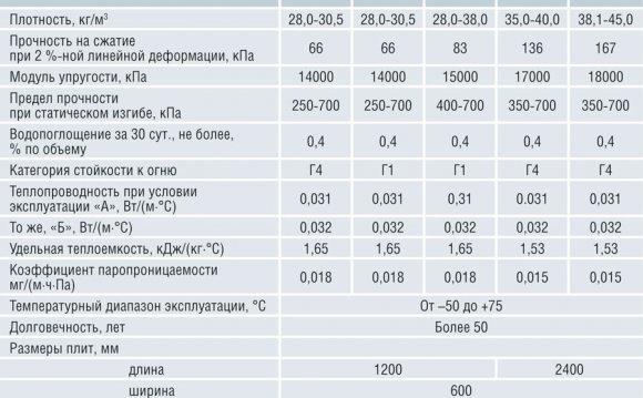Физико-механические свойства