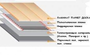 інфрачервона тепла підлога на балконі