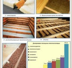 Як і чим можна утеплити підлогу в приватному будинку