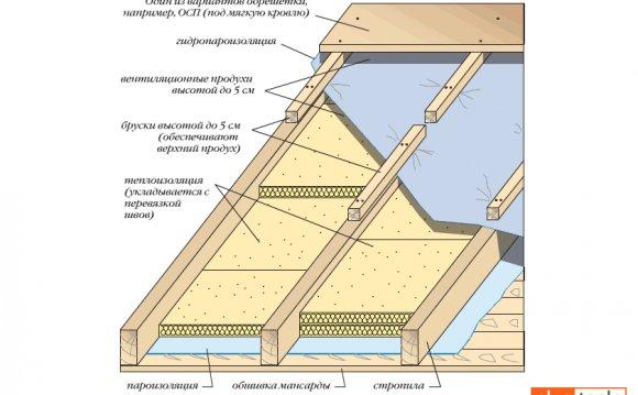 Как своими руками утеплить крышу дома 89