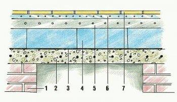 Конструкція утепленого бетонної підлоги