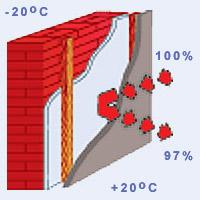 Пенофол відображає до 97% тепла