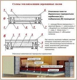 Правила утеплення підлоги в приватному будинку