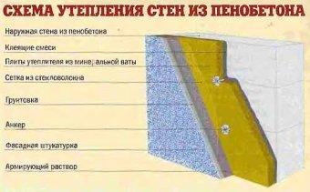 Правильна технологія утеплення стін з пінобетону