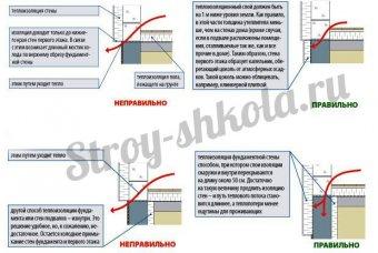 Схема правильного утеплення фундаменту зовні