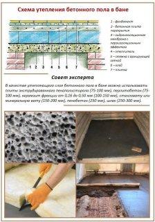 Схема утеплення бетонної підлоги в лазні