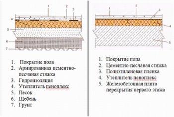 Схеми утеплення підлоги першого поверху про грунту і по плиті перекриття