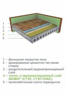 Тепло- і звукоізоляція підлоги зі стягуванням