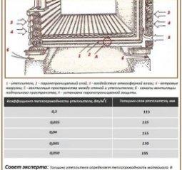 Утеплення дерев'яної підлоги в приватному будинку