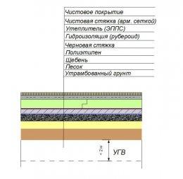 Утеплення підлоги по грунту при високих грунтових водах