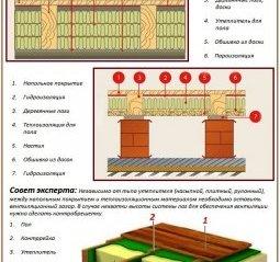Утеплення підлоги в приватному будинку