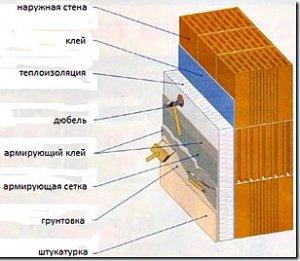 Утеплення стін будинку з фасадною штукатуркою
